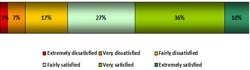 Quantitative Questions Chart