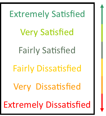 Customer Satisfaction UK Satisfaction Scale